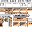2017年度 全員合格!吉田ゼミ 年間スケジュール