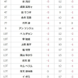 2017LPGAツアーチャンピオンシップ 3日目速報 12:28現在・・・-9でテレサルーがトップ、鈴木愛は13位タイ