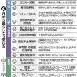 4月からの家計負担増減表 東京新聞