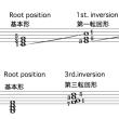 和音の転回(マンドリンの生徒のために)ミズムラ音楽教室