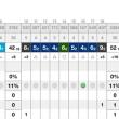 早春のゴルフに!(マオイリゾート/スウェデンヒルズ)/上手くならない、人生のようなスポーツだなあ/やればやるほど下手になるw