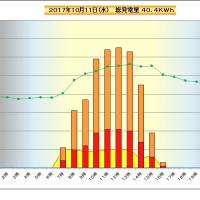 10月11日 時間別発電量