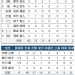 FISU 世界選手権_ 日本が優勝