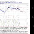 サンプル■(会員限定) ゴールド60分足分析 8月16日からの支持線割れ、安値切り下がり(山本)