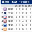 慶明2回戦_慶応が連勝で勝ち点