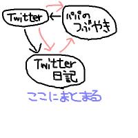 パパのつぶやき、Twitter、Twitter日記の関係
