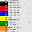 11/5【AR共和国杯[GⅡ]】[枠連]的中!予感