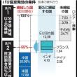パリ協定、11月に発効 EUが締結、日本は間に合わず