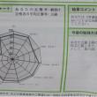漢検1級(29-3) 188点  (採点結果変更+2点)