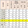 昭和5年の常盤村(農具の保有状況 その1)  細野は水車の里でした。