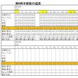 今朝(4月22日)の東京のお天気:晴れ、4月の温度統計、4月後半の作品(絵画):或る日の二人