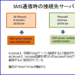 SB iPhone5からiPhone SEへ(sim下駄評価)