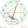 占星術:大金持ちになるには他人のお金を集める事、大金持ちに見るホロスコープ8ハウスの重要性