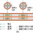 TOITAの「航空無線通信士受験塾」第21期工学第1章空中線と電波伝播 (5)小電力用同軸ケーブル
