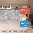 11/17・18 FNN世論調査:安倍内閣の支持率と不支持率が「ほぼ拮抗」