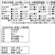 〔大会結果〕H29山口県実業団リーグ