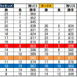 2018.9.8. 続・どうなる優勝ライン(9/7終了時点)