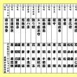 日本舞踊協会、鹿児島県支部公演…11月18日の「宝山ホール」で