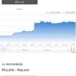 Bitcoin急騰でUS$7000台回復、再び価格上昇への期待!