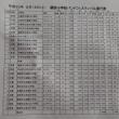 平成30年 関西小学校バンドフェスティバル進行表