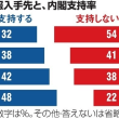 SNS参考にする層ほど内閣支持率高め 朝日世論調査