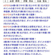 11月19日の組別リーグ戦結果
