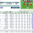 Yahoo!ファンタジーサッカー 【\'09 第28節 仮編成】