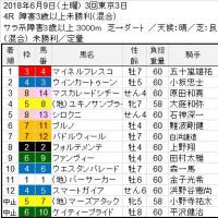 ■6.9-10チョイスRound結果報告