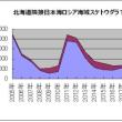 北海道隣接日本海ロシア海域スケトウダラTAC更に増加へ