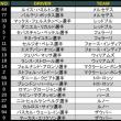 ■ 第19戦 ブラジルGP 3日目 【 F1 】