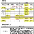 緊急地震速報が発表時の対応ガイドライン2