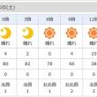 明日の天気は如何でしょうか??・・・・