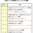 25キロレースペース走←今週も撃沈(T_T)
