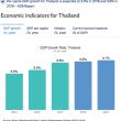 Citi Bankは、今年のタイの経済成長率4.2%と予測!