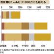 「教育費は最低一人1000万円」しかも生涯賃金学校間格差は大きい。