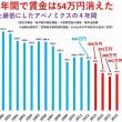 安倍政権の4年間で賃金は54万円消えた