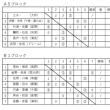 平成30年度浦安春季研修会