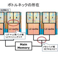 SDPARA と CPU のアフィニテイ その3