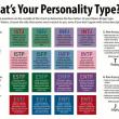 BMTIを活用した16の型にわける性格診断。自分を知るという課題
