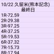 🚴 10/22 久留米(熊本記念)最終日