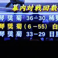 1/22 琴奨菊はまた白鵬に負けたけど