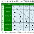 ☆ 7/2 の試合結果 ☆