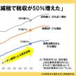 「消費税5%」なぜ議論されず?「減税で税収が50%増えた」事例がある  ザ・リバティWeb  80年代のアメリカでは減税によりGDPが27%増えた
