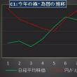 市場点検:9月に向けて進むか? 円高・株安