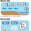 雲から山の天気を学ぼう(第11回)