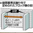 建築基準法で定められたブロック塀の安全基準。ブロック塀の違法性見逃しか、補強設備もなし。大阪北部地震で、倒れたブロック塀で死亡