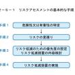 リスクアセスメント 1-(1)・(2)について