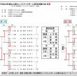 [大会結果]山口県ミニバス夏季決勝大会