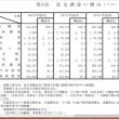 内部留保417兆円で過去最大、賃上げ原資に回るかが持続成長のカギ
