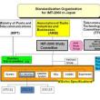 第3世代移動通信の標準化(3) ARIBでの活動はじまる